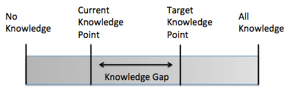 knowledge gap